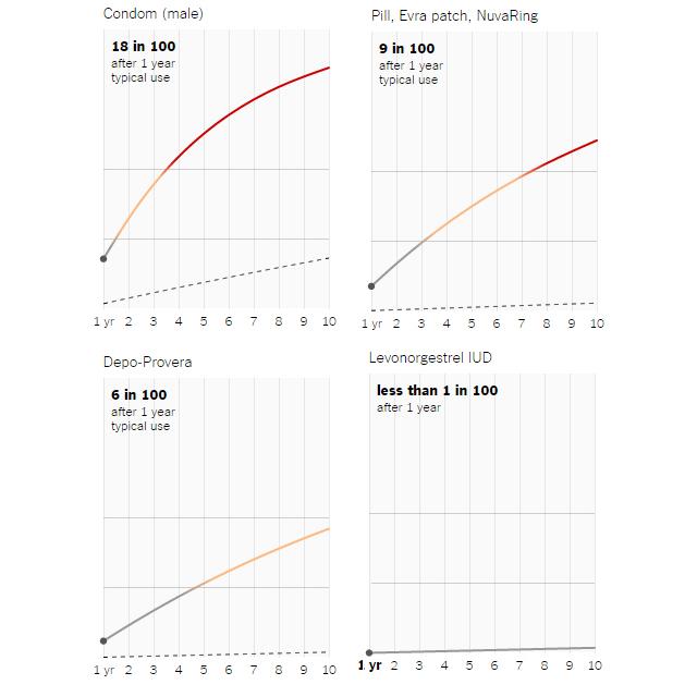 failure rates of most popular birth control methods